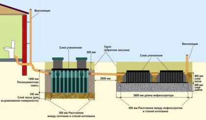 Схема установки септика Танк 2
