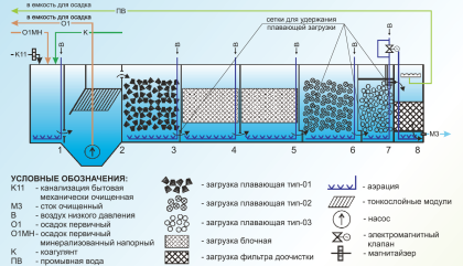 Глубокая биологическая очистка сточных вод (ГБО) на сегодняшний день считается самой лучшей