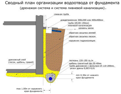 План организации водоотвода от фундамента