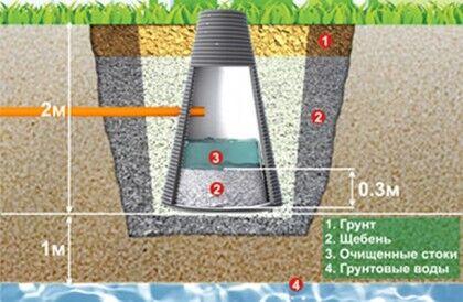 Правильная установка фильтрационного колодца