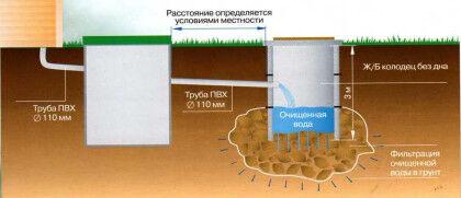 Пример септика с почвенной доочисткой стоков