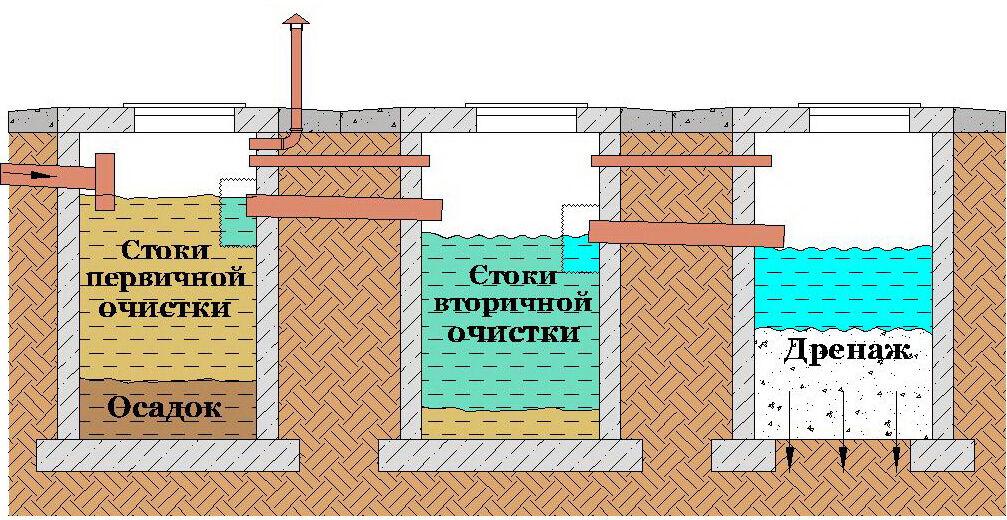 Септик на даче из бетонных колец