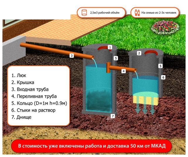 Септик для частного дома из бетонных колец своими руками