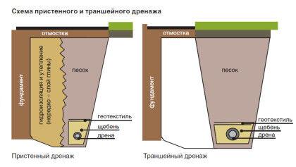Схемы дренажа
