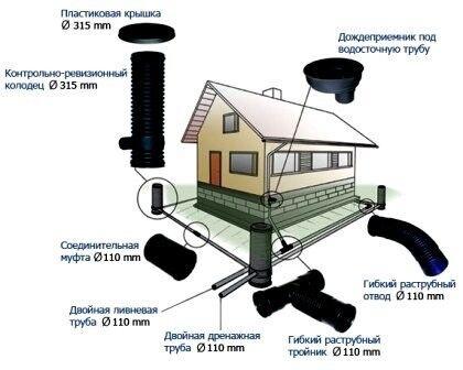 Элементы дренажной системы