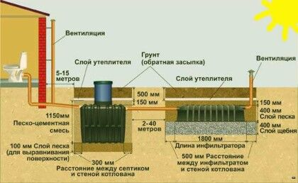 Примерная схема монтажа септика