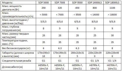 Таблица дренажных насосов KARCHER для грязной воды
