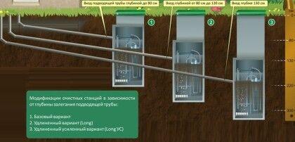 При выборе конкретной модели Топаса надо обращать внимание, какое количество сантехнических приборов она способна обслужить