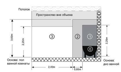 Выбор места для размещения электрического полотенцесушителя (схема)