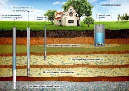 Забор воды из различных водоносных слоев