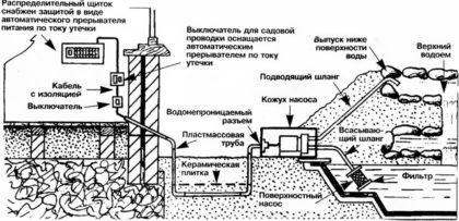 Поверхностный насос и его установка