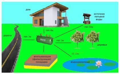 Расположение элементов канализационной системы