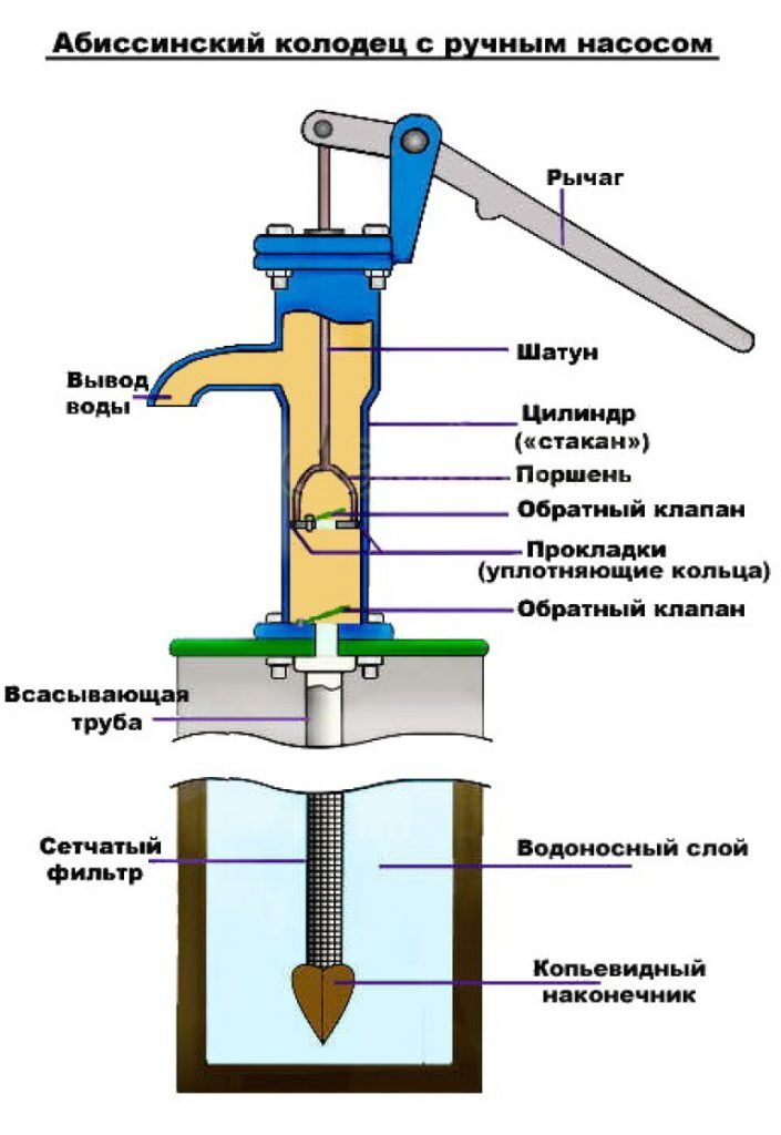 Ручной насос для абиссинского колодца