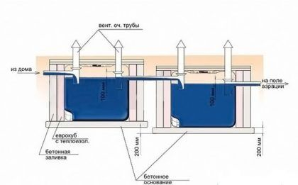 Устройство двухкамерного септика из еврокубов