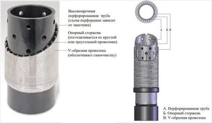 Фильтр для абиссинской скважины из проволоки
