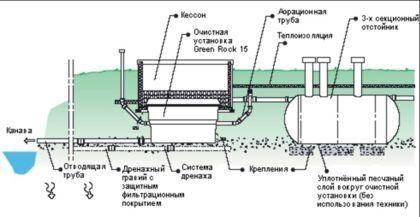 Схема установки станции очистки Green Rock IISI-15 на предварительно смонтированную систему с трехсекционным септиком