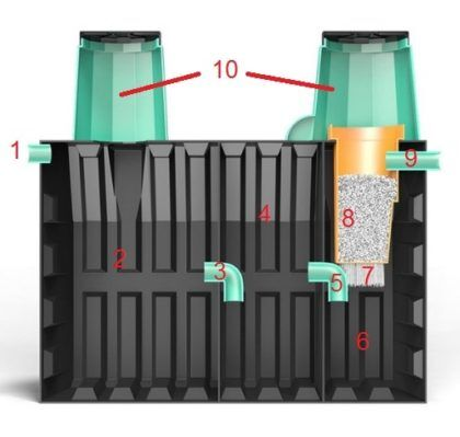 Септик «Термит-Профи» 3.0 в разрезе: 1 – Ввод от канализации. 2 – Первая камера. 3 – Переливной патрубок, соединяющий первую и вторую камеры септика. 4 – Вторая камера. 5 – Переливной патрубок, соединяющий вторую и третью камеры. 6 – Третья камера септика. 7 – Синтетическая ткань с колониями анаэробных бактерий. 8 – Фильтрующий элемент с наполнителем из пемзы. 9 – Выход на дренажный колодец, поле орошения или инфильтратор. 10 – Люки для доступа и технического обслуживания