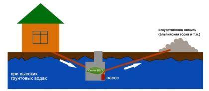 Устройство септика с отводом воды на финальную доочистку в искусственную насыпь. Для обеспечения потока жидкости вверх потребуется насос