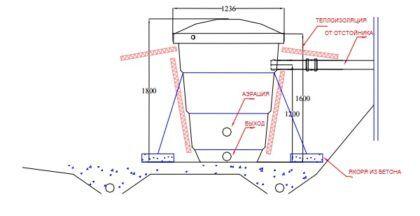 Схема установки автономной энергонезависимой биологической станции Green Rock 05 mini в котлован. Якоря из бетона используются для предотвращения «всплытия» сооружения весной или в период обильных дождей под давлением грунтовых вод. Биофильтр крепится к ним при помощи синтетических ремней. Трубы и частично сам корпус станции нуждаются в теплоизоляции, особенно в случае нерегулярного проживания на даче или коттедже, где она устанавливается