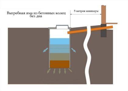 Устройство выгребной ямы без дна – в ее нижней части скапливаются твердые отходы. Вода же просачивается в землю через дно и дренажные отверстия в стенках сооружения и проходит естественную почвенную доочистку