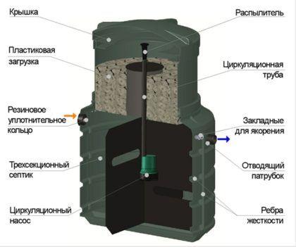 Green Rock IISI-6 в разрезе
