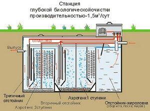 Септик с системой биологической очистки