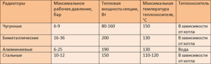Виды отопительных радиаторов и их характеристики