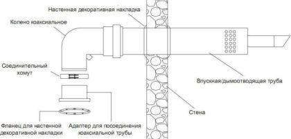 Коаксиальный дымоход для двухконтурного котла с закрытой горелкой и турбиной – внешний вид и подключение