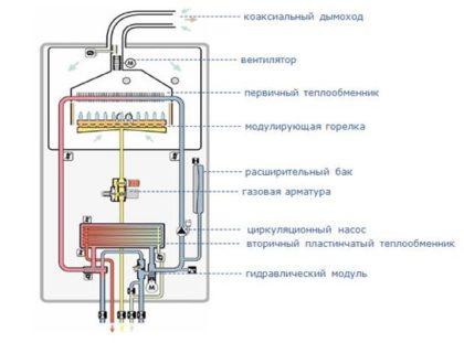 Котел газовый одноконтурный - схема