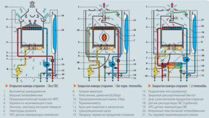 На схемах, показанных выше, можно понять разницу между двухконтурными газовыми котлами с разными конструкциями теплообменников