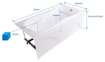 Основные параметры ванны