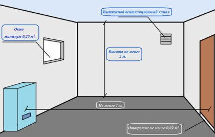 Основные требования для монтажа газового котла