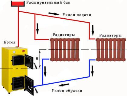 Открытая водяная система теплоснабжения