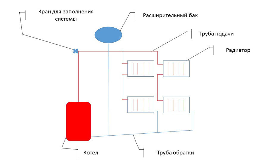 Отопление частного дома своими руками с расширительным баком 58