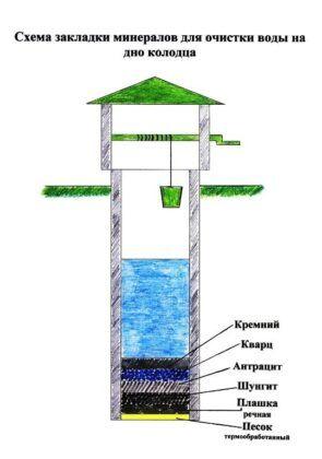 Очистка воды в колодце