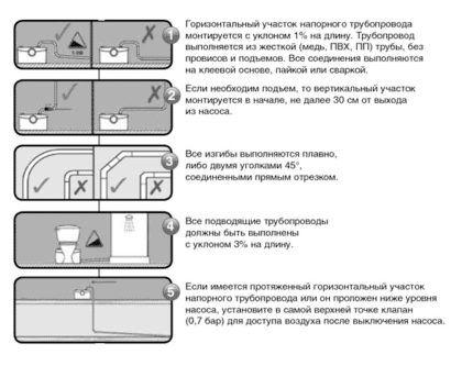 Правила установки 1-5