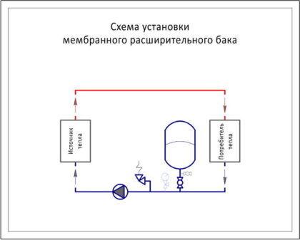 Принципиальная схема размещения мембранного бака
