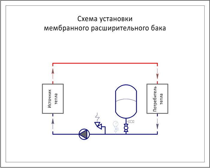 Бак расширительный для водоснабжения схема подключения