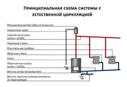 Принципиальная схема системы с естественной циркуляцией