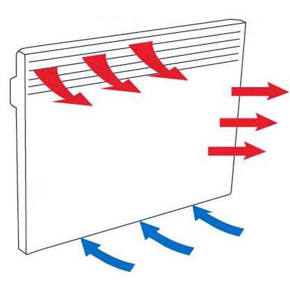 Принцип конвективного движения воздуха