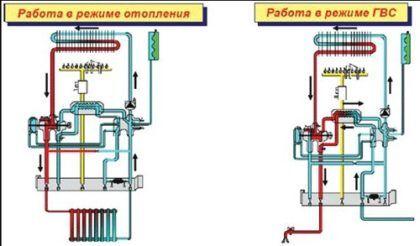 Принцип работы газовых двухконтурных котлов