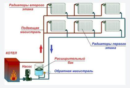 Система отопления с принудительной циркуляцией
