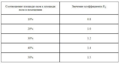 Соотношение площади окон к площади пола и соответствующее значение К3