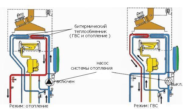 Уплотнения теплообменника Машимпэкс (GEA) NT 250M Братск
