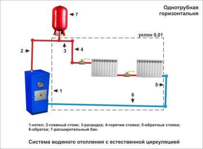 Схема однотрубной горизонтальной отопительной системы с естественной циркуляцией