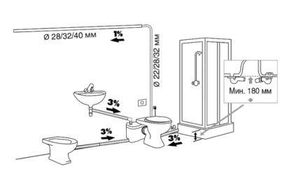 Схема подключения нескольких сантехнических приборов к измельчителю
