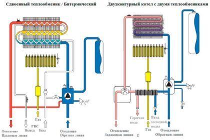 Схема работы теплообменника настенного котла