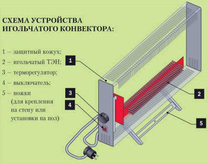 Схема устройства игольчатого конвектора