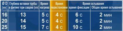 Таблица, показывающая зависимость времени нагрева и фиксации при пайке полипропиленовых труб от их диаметра