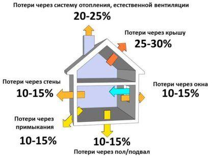Теплопотери через систему отопления и естественной вентиляции